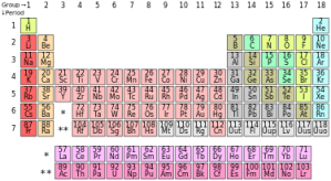 Periodic_table_(polyatomic).svg