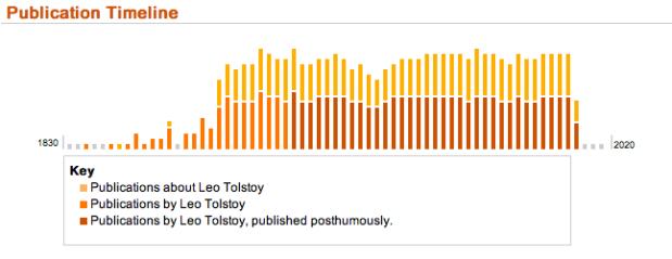 Tolstoy pubs
