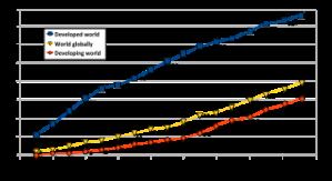 360px-Internet_users_per_100_inhabitants_ITU.svg